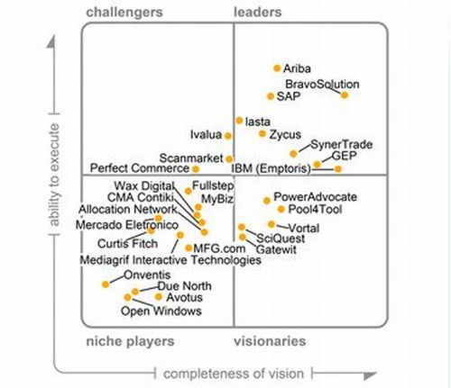 Gartner_StrategicSourcing_500